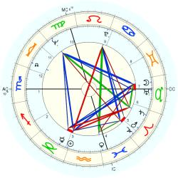 Georges Poujouly - natal chart (Placidus)