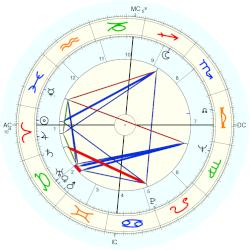 Russell Banks - natal chart (Placidus)
