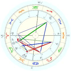 Sue Grafton - natal chart (Placidus)