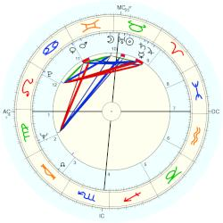 Ricky Nelson - natal chart (Placidus)