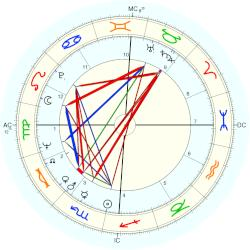 Terry Gilliam - natal chart (Placidus)