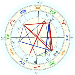 Placido Domingo - natal chart (Placidus)