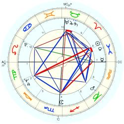 Therapist: Counselor 8808 - natal chart (Placidus)