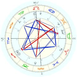 Beau Bridges - natal chart (Placidus)