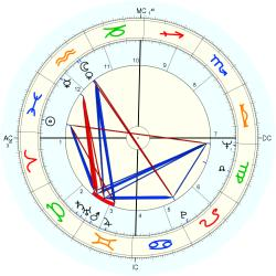 Nancy Carraway - natal chart (Placidus)
