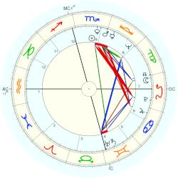 Stefanie Powers - natal chart (Placidus)