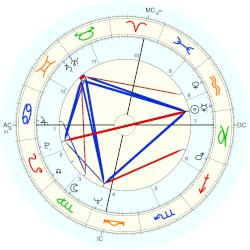 charles manson astrology profile