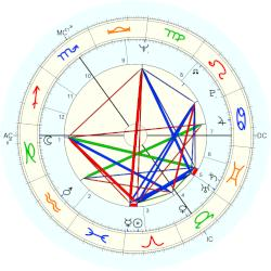 John Major - natal chart (Placidus)