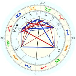 Twins 1944/4/16  No.1 9630 - natal chart (Placidus)