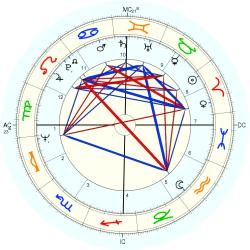 Twins 1944/4/16  No.2 9631 - natal chart (Placidus)