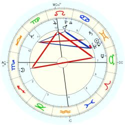 Catholic celibate 9661 - natal chart (Placidus)