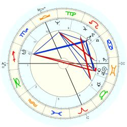 Out of Body 9662 - natal chart (Placidus)