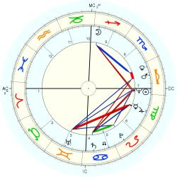 Infant Mortality 9741 - natal chart (Placidus)