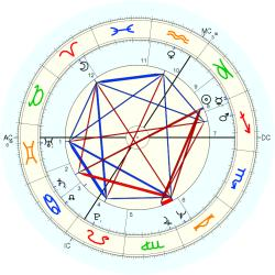 Danielle Van Oosterwych - natal chart (Placidus)