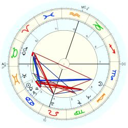 Rape Victim 9952 - natal chart (Placidus)