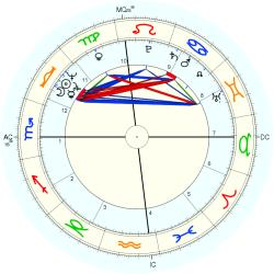 Clerical 10045 - natal chart (Placidus)