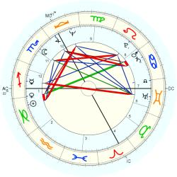 Rape Victim 10092 - natal chart (Placidus)
