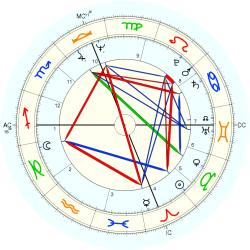 Infant Mortality 10184 - natal chart (Placidus)