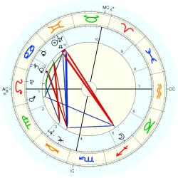 Out of Body 10234 - natal chart (Placidus)