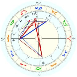 Maureen O'Connor - natal chart (Placidus)