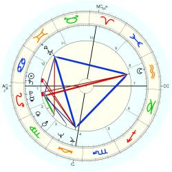 Triplets 1946/7/16  Two-Three - natal chart (Placidus)