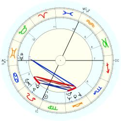 Infant Mortality 10295 - natal chart (Placidus)
