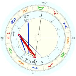 Richard Carpenter - natal chart (Placidus)