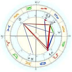 Accident: Fatality 10367 - natal chart (Placidus)