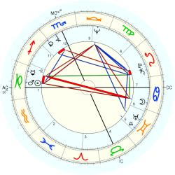 Therapist 10444 - natal chart (Placidus)