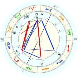 Gifted Child 10559 - natal chart (Placidus)