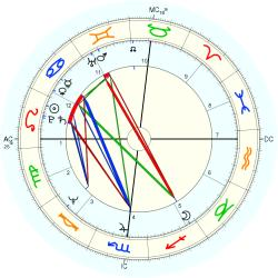 Physical Therapist 10680 - natal chart (Placidus)