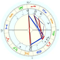 Educator 10799 - natal chart (Placidus)
