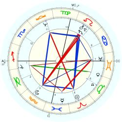 Overweight 10915 - natal chart (Placidus)