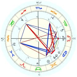 Overweight 10962 - natal chart (Placidus)
