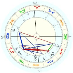 Overweight 11068 - natal chart (Placidus)