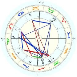Medical: Chiropractor 11117 - natal chart (Placidus)