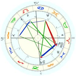 Out of Body 11195 - natal chart (Placidus)