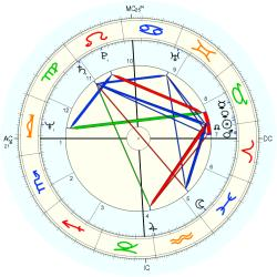 Lee Bartley - natal chart (Placidus)
