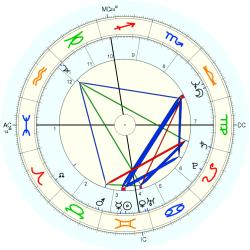 Twins 1949/6/06  No.2 11260 - natal chart (Placidus)