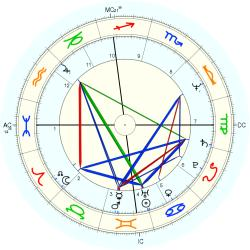 Engineer 11275 - natal chart (Placidus)