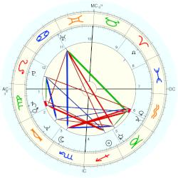Don Johnson - natal chart (Placidus)