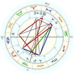Learning Disabled 11523 - natal chart (Placidus)