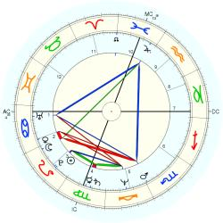Catholic celibate 11658 - natal chart (Placidus)