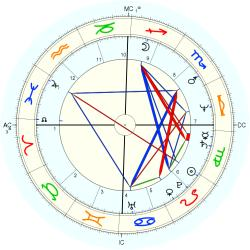 Medical: Cancer 11669 - natal chart (Placidus)