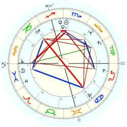 Physical Therapist 11740 - natal chart (Placidus)