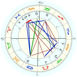 Overweight 11794 - natal chart (Placidus)