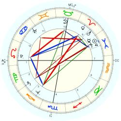 UFO Sighting 11829 - natal chart (Placidus)
