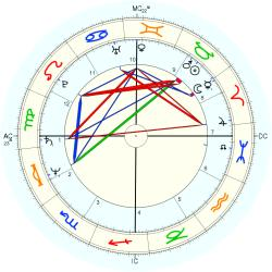 Out of Body 11865 - natal chart (Placidus)
