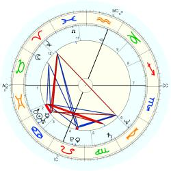Out of Body 11904 - natal chart (Placidus)