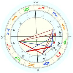 Accident: Fatality 11983 - natal chart (Placidus)